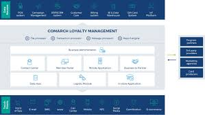 arch loyalty management software infographic