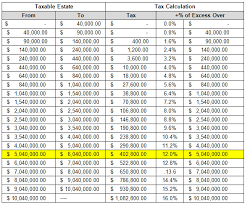 Estate Tax Rate Chart Your Guide To Navigating The Massachusetts State Estate Tax