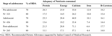 Icmr Rda Chart 2017 Percent Adequacy Of Nutrients Consumed By The Adolescent