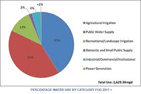 Water Supply Planning South Florida Water Management District
