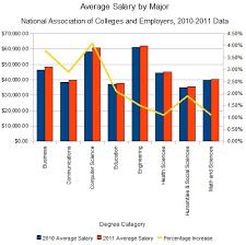 Salary Chart A Chart Of Salaries Earned Per Major 2011 Graduates