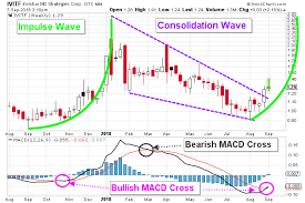Technical Indications Suggest That Invictus Md Stock Will