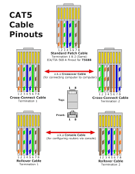 awesome network cable wiring diagram photos images for image ethernet color code cat5 at Network Cable Wiring Diagram