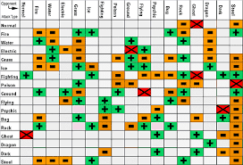 Battle Chart Pokemon Gold Silver Battle Chart