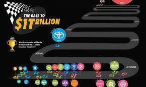 top car manufacturers by market cap