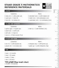 6th Grade Staar Chart 8th Grade Staar Math Reference Chart Www Bedowntowndaytona Com