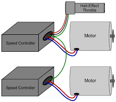 wire two speed controllers to one throttle and one battery pack one battery pack can supply two controllers the battery charger can either connect directly to the battery pack or it can connect to one of the controllers