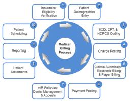 Medical Billing And Coding Definition Sada Margarethaydon Com