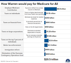 Health Care Costs By Year Chart Elizabeth Warren Releases Plan To Pay For Medicare For All