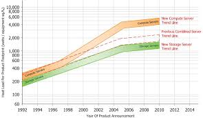 Ashrae Life Expectancy Chart A Look At Data Center Cooling Technologies