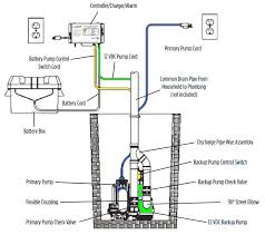 wiring diagram for sump pump switch the wiring diagram Back Up Alarm Wiring Diagram water powered and 12 volt battery backup sump pump systems, wiring diagram bobcat s205 back up alarm wiring diagram