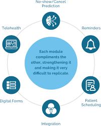 Nc Smart Chart Patient Portal Leading Ai Patient Engagement Telemedicine Company