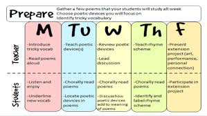 Poetic Devices Chart A Week Long Poetry Unit The Classroom Key