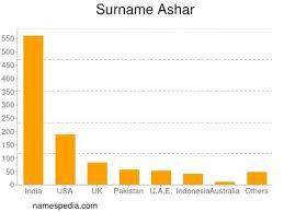 Ashar - Names Encyclopedia