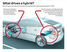 similiar how electric cars work diagram keywords the best thing about hybrids is that they make it easy for drivers to · working of electric cars