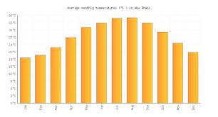 Abu Dhabi Weather Temperature In March 2020 United Arab