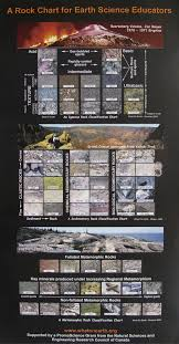 Rock Identifier Chart Rock Classification Poster