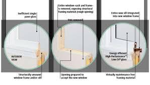 full frame window installation vs an
