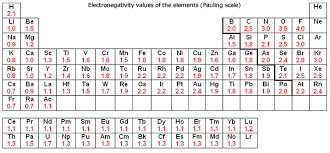 Which Elements Have The Highest Electronegativities On The