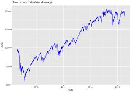 Dow Jones Stock Quote