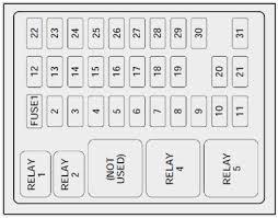 53 marvelous stocks of 98 civic fuse box diagram flow block diagram 98 civic fuse box diagram pleasant 98 ford f150 fuse diagram 1998 150 v6 box removal