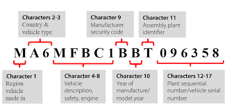 Honda Vin Identification Chart What Do Those Digits In Your Vin Chassis Number Mean Boodmo