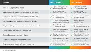 Features Of Good Research Design Design Thinking As An Integrated Knowledge Translation Tool