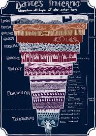 Botticelli Chart Of Hell High Resolution Dante Inferno Essay