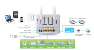 edimax adsl modem routers n300 wi fi n300 wireless adsl edimax n300 wireless adsl modem router ar 7286wna b application diagram jpg