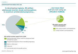 Adding It Up: Costs and Benefits of Meeting the Contraceptive ...