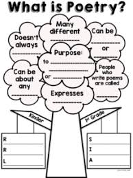 Poetry Anchor Charts With Elementary Kids Lessons By Sandy