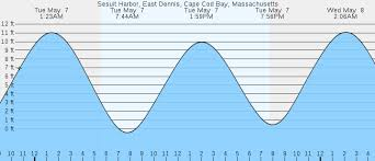 Quincy Tide Chart 48 Cogent High Tide Dennis Mass