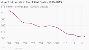 Violent Crime Rate In The United States 1996 2015