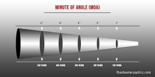 Moa Shooting Chart How To Understand Minute Of Angle Moa Long Range