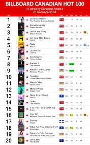 Number 1 Charts 2014 2014 Charts Canadian Music Blog