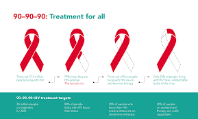 90 90 90 Treatment For All Unaids
