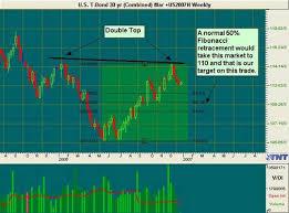 T Bond Trade Commodity Trader