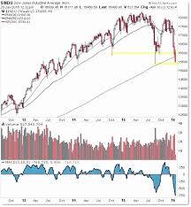 Stock Futures Quotes Beauteous Dow Jones Quote Entrancing Stock Futures Quotes Precious Dow Jones
