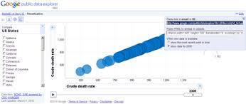 Google Charts Explorer Google Public Data Explorer Visual Charts Maps
