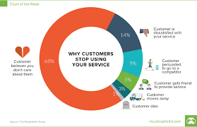 Charts Why Your Customers Are Leaving And How To Win Them