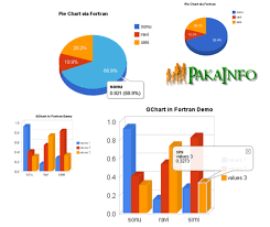 Draw Responsive Google Charts Example Tutorial From Scratch