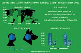 2027 Human Design Global Viral Vector Vaccines Manufacturing Market Forecast
