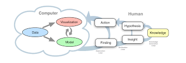 Visual Analytics Knowledge Generation Model For Visual Analytics Bum Chul