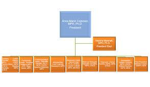 Mha Organisation Chart Gasophe Organizational Chart Gasophe Orggasophe Org