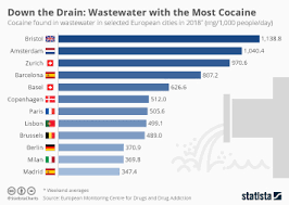 Street Drug Prices Chart Chart The Street Price Of A Gram Of Cocaine Statista