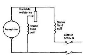 direct current. d.c. generators field connection direct current