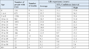 Table 1 From Life Expectancy Of People With Fetal Alcohol