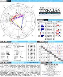 Andy Warhol Natal Horoscope Cyberworld Khaldea
