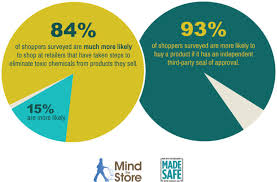 Safe Circle Chart Survey Shows Shoppers Want Safe Healthy Products