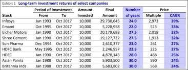 Multibagger These Stocks Made Investors Crorepati On Just